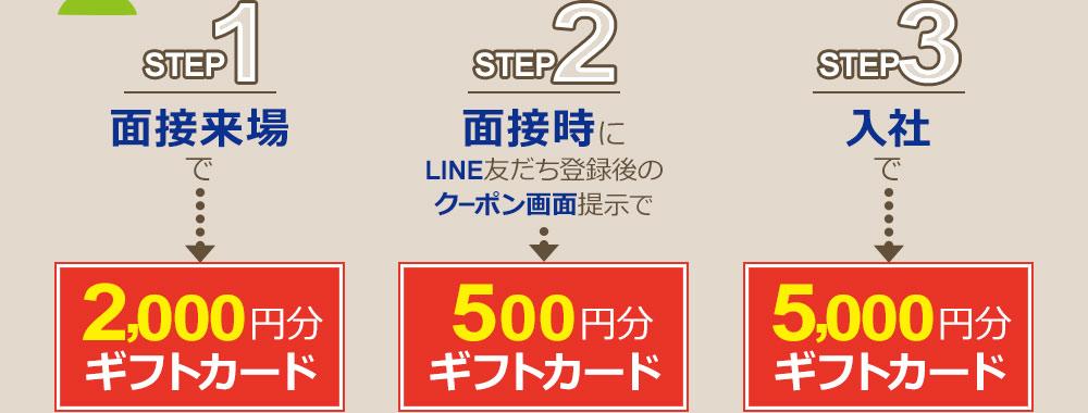 ステップ1:面接来場で…2,000円分のギフトカード ステップ2:面接時にLINE友だち登録後のクーポン画面提示で…500円分のギフトカード ステップ3:入社で…5,000円分のギフトカード